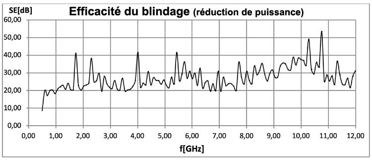 Les résultats en dessous de 1GHz montrent également une bonne réduction des puissances en dB.