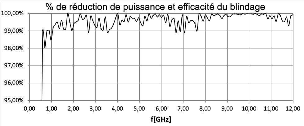 Mesure de la réduction de l'electrosmog (pollution électrique 50Hz)